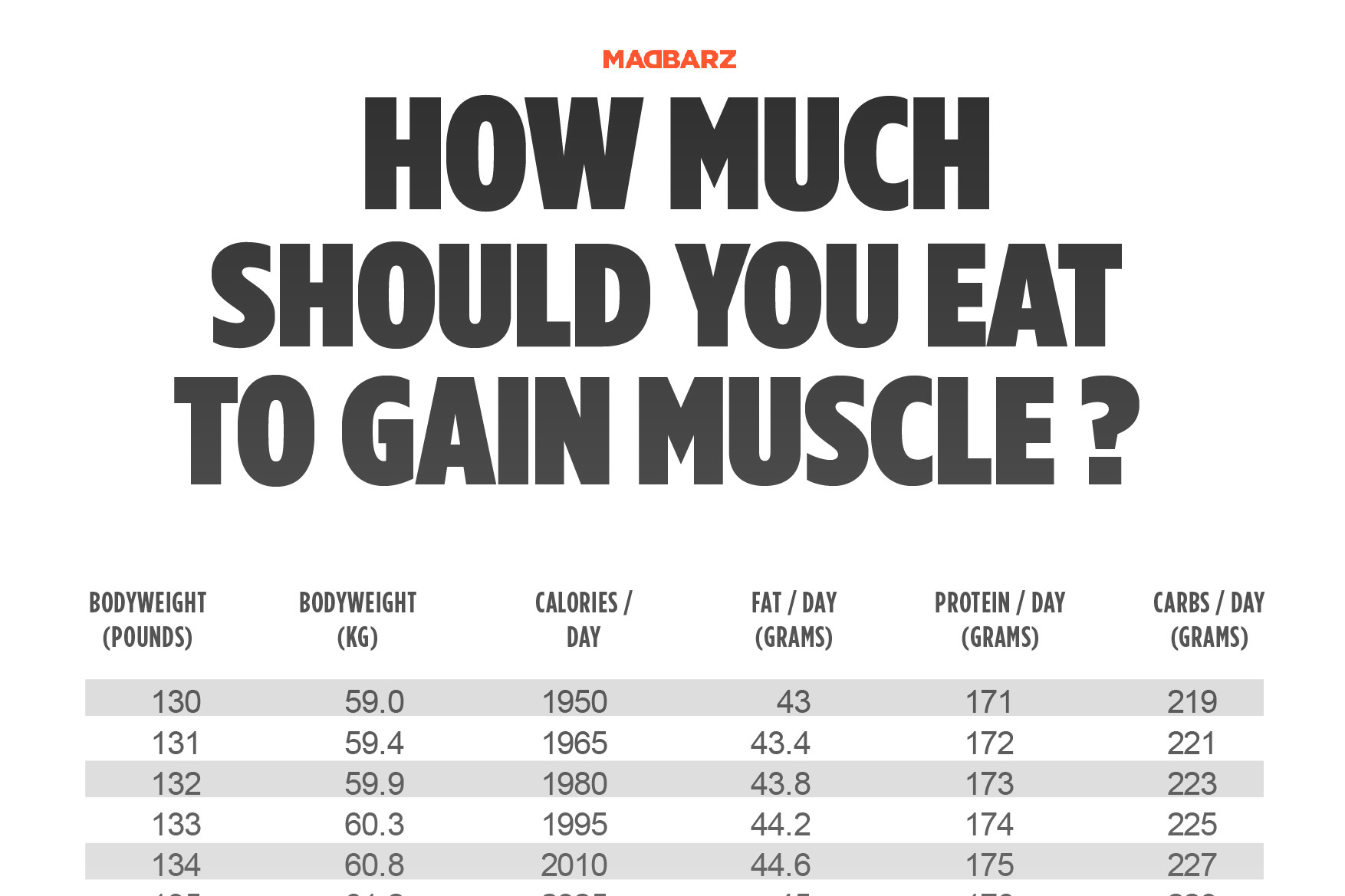 How much calories to gain muscle per bodyweight